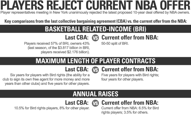 NBA Players Reject Current NBA Offer